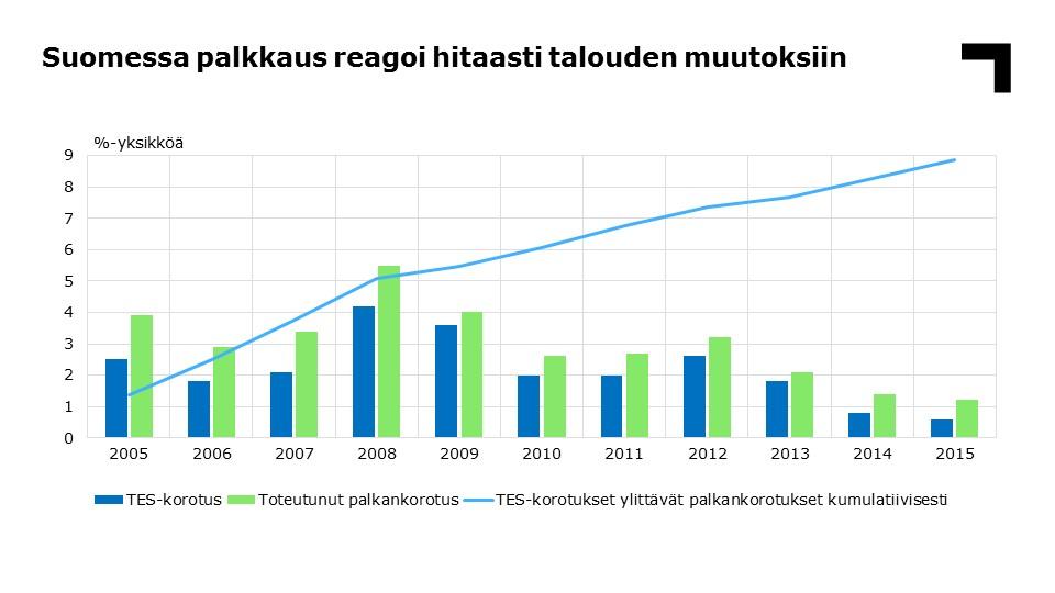 Palkanmuodostuksen erot Suomessa ja Saksassa | Teknologiateollisuus