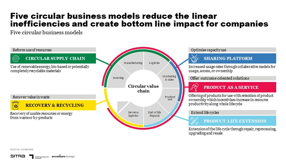 Circular Economy Business Models